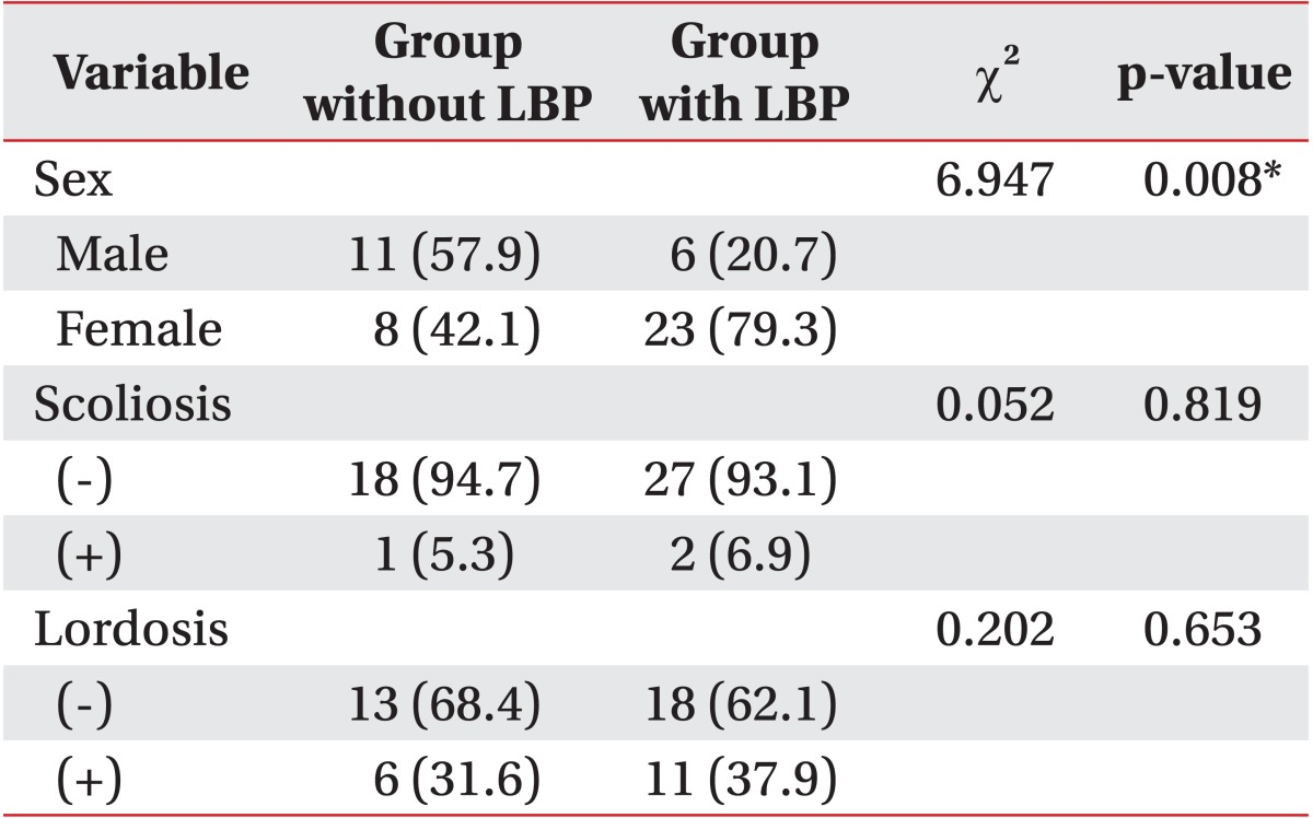 Trunk Muscles Strength as a Risk Factor for Nonspecific Low