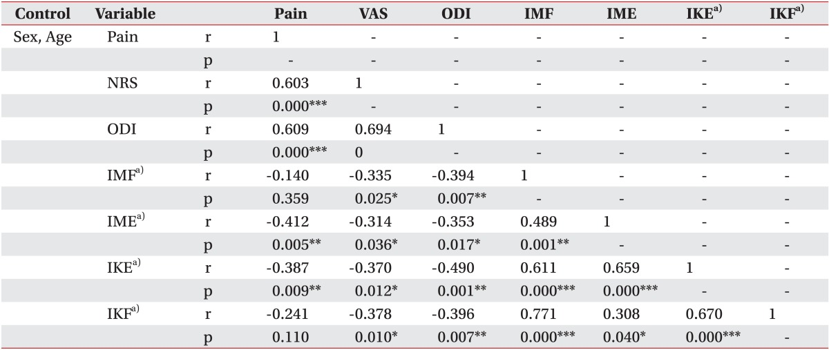 Trunk Muscles Strength as a Risk Factor for Nonspecific Low Back