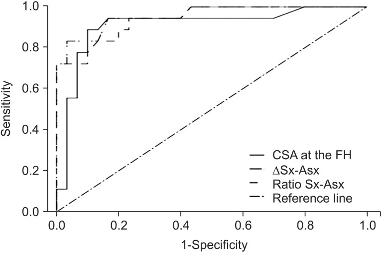 the relationship between sensitivity and specificity for each  ultrasonographic parameter in diagnosis of common fibular neuropathy at the fibular  head