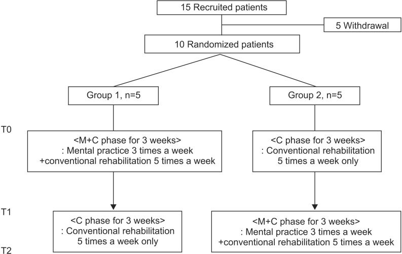 arm :: Annals of Rehabilitation Medicine