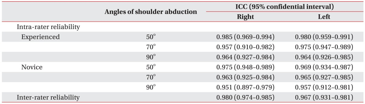 Ultrasonographic Measurement Of The Thickness Of Axillary Recess