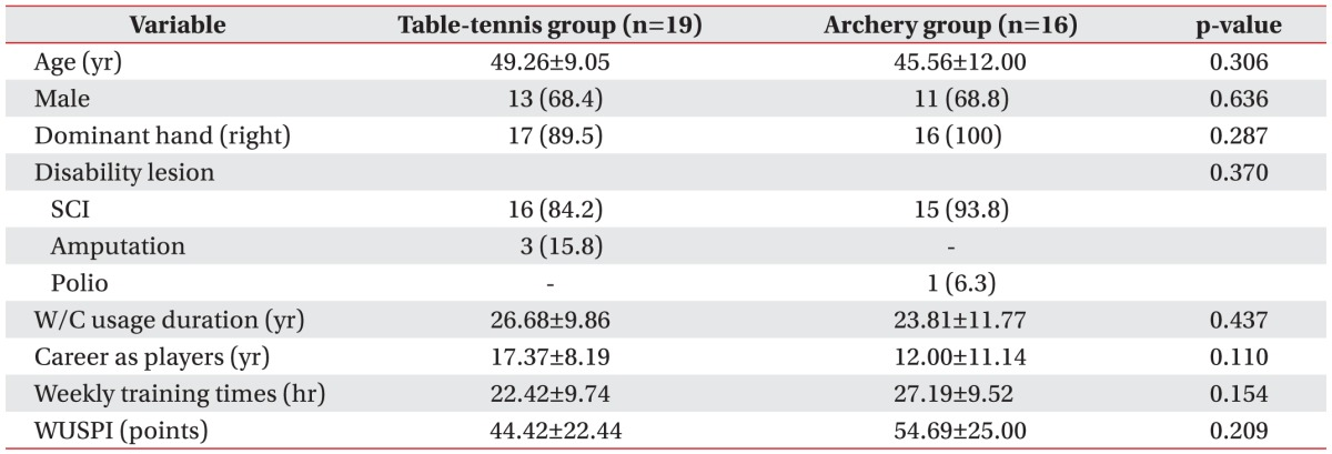 Shoulder Disease Patterns of the Wheelchair Athletes of