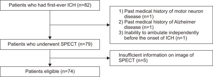Crossed Cerebellar Diaschisis: Risk Factors and Correlation